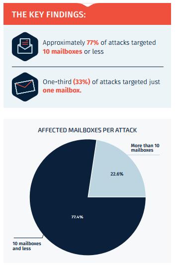 Mailbox_Targets